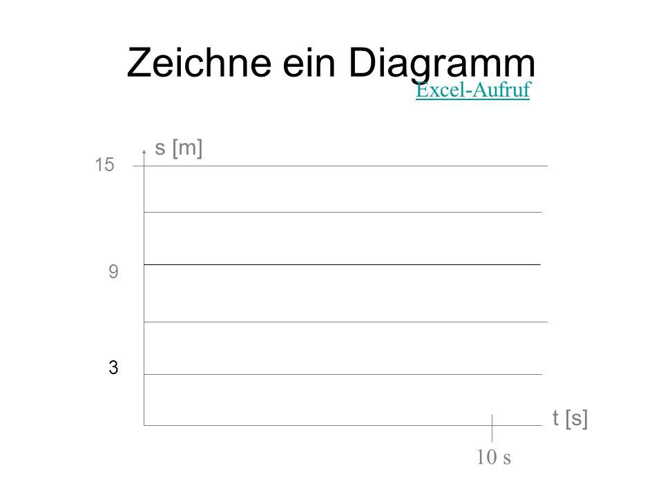 Zeichne ein Diagramm Excel-Aufruf s [m] 15 9 3 t [s] 10 s